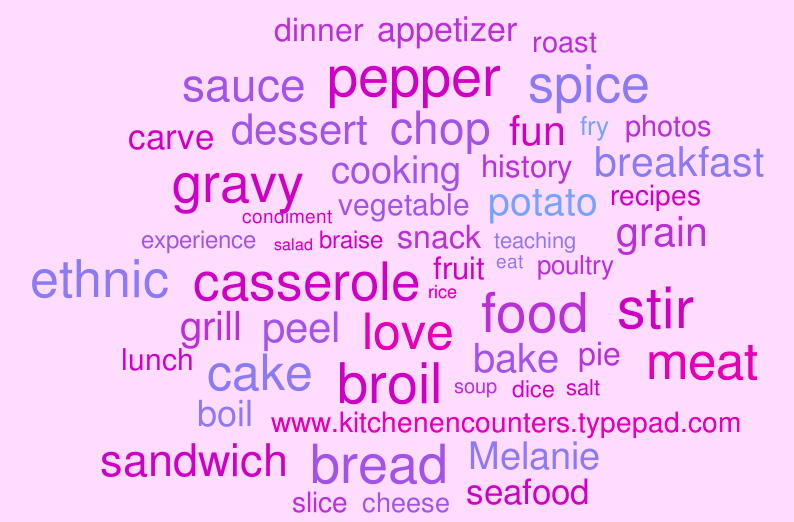 WordItOut-word-cloud-446035